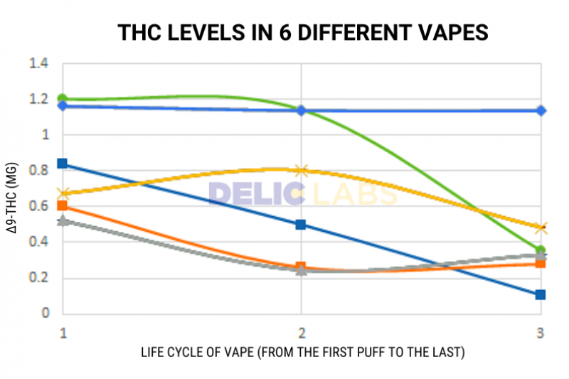 THC LEVELS IN 6 DIFFERENT VAPES